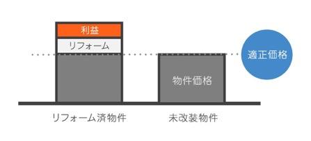 物件価格の内訳グラフ